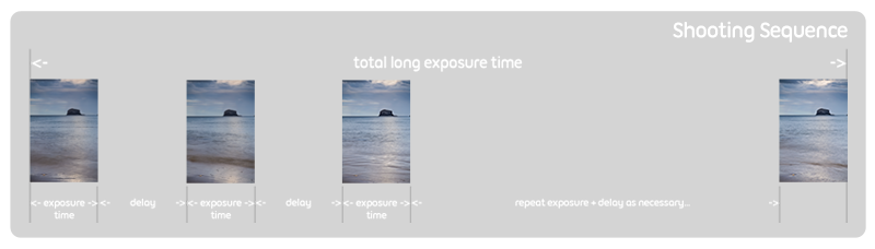 Exposure / Delay Sequence Illustration
